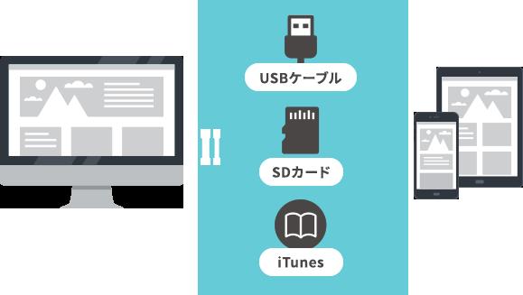 iTunes、SDカード、USBケーブルなどを利用して、デジタルブック・電子カタログをMy本棚へ保存