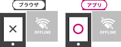 meclibアプリならオフラインでもデジタルブックの閲覧が可能です