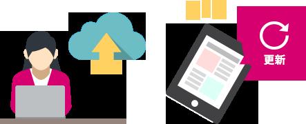 デジタルブック・電子カタログのデータがあるクラウドにリンクしており、データに更新があればアプリに更新アイコンを表示します