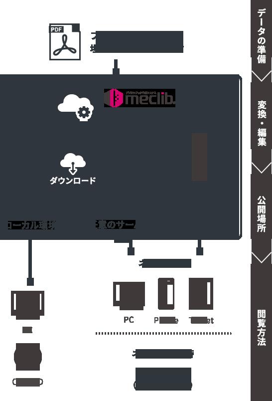 meclibの構成図