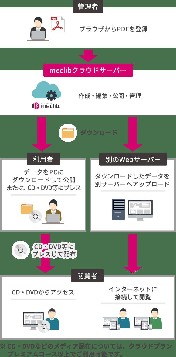 作成から公開・閲覧方法