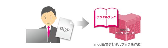 電子ブックの制作