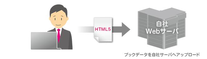 自社Webサーバへ電子ブックデータをアップロード
