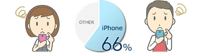 66%のスマホユーザはFlashコンテンツを見られない