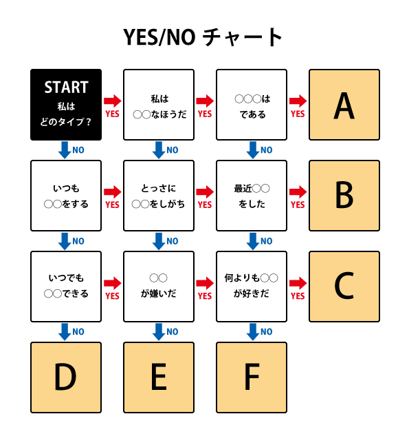 yes no クイズ